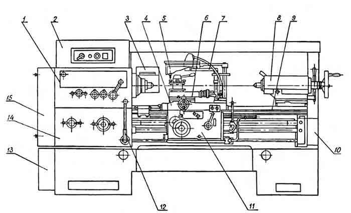 Рисунок - Станок 1к62д схема