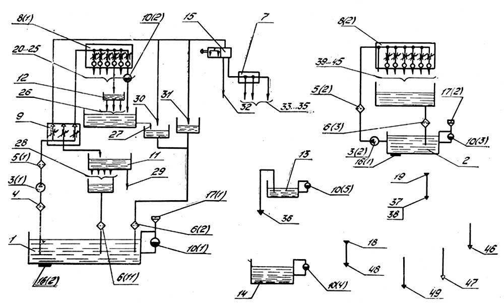 Рисунок - Схема смазки станка