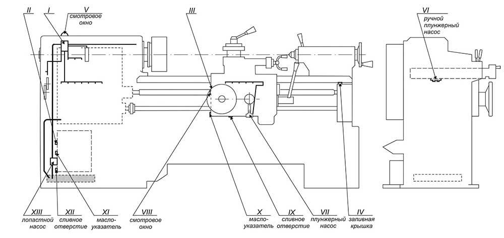 Схема смазки станка Кусон 3